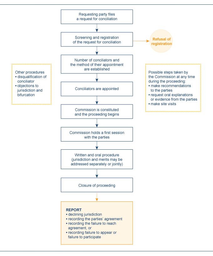Chart-ICSID-Convention-Conciliation-LP